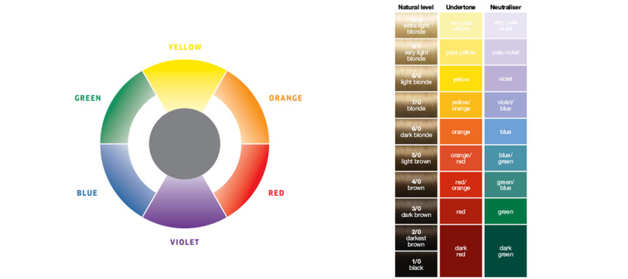 Hair Color Numbering Choose The Right Shade Glamot Com