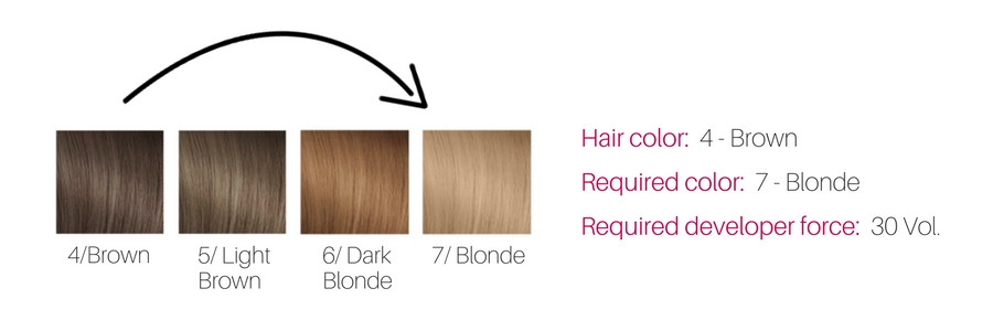 How To Choose Right Volume Developer For Hair Color